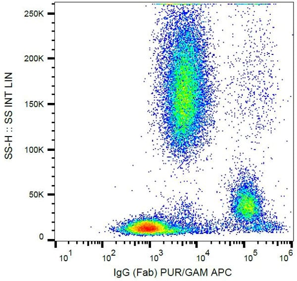 Flow Cytometry - Anti-Human IgG Fab fragment antibody [4A11] (ab771)
