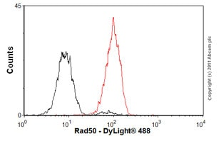 Flow Cytometry - Anti-Rad50 antibody [13B3/2C6] (ab89)