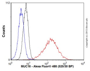 Flow Cytometry - Anti-MUC16 antibody [X75] (ab1107)