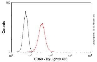 Flow Cytometry - Anti-CD63 antibody [NK1/C3] (ab1318)