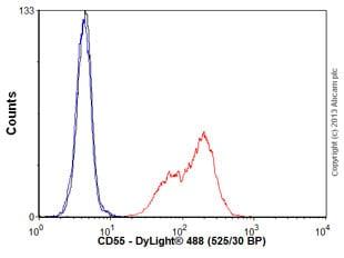 Flow Cytometry - Anti-CD55 antibody [MEM-118] (ab1422)