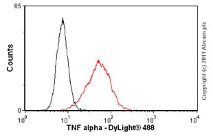 Flow Cytometry - Anti-TNF alpha antibody [52B83] (ab1793)