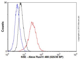 Flow Cytometry - Anti-NSE antibody [5E2] - Neuronal Marker (ab10171)