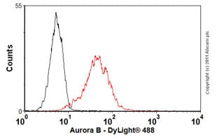 Flow Cytometry - Anti-Aurora B antibody [mAbcam 10735] (ab10735)