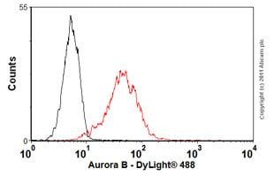 Flow Cytometry - Anti-Aurora B antibody [mAbcam 10735] (ab10735)