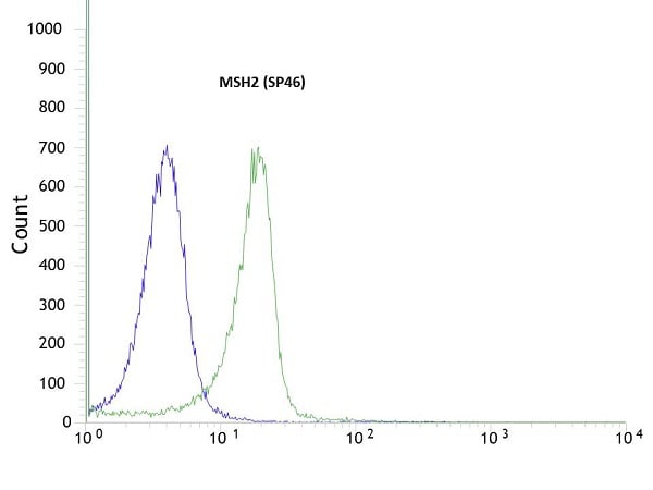 Flow Cytometry - Anti-MSH2 antibody [SP46], prediluted (ab101689)