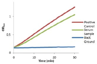 Functional Studies - Lactate Dehydrogenase Colorimetric Assay Kit (ab102526)