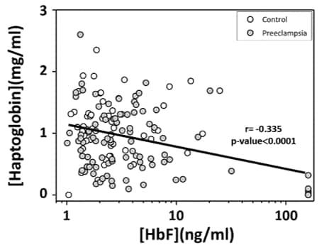 HRP Conjugation Kit - Lightning-Link® labeling monoclonal and polyclonal rabbit IgG for ELISA