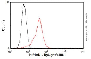 Flow Cytometry - Anti-HIF1AN antibody [FIH162C] (ab103401)