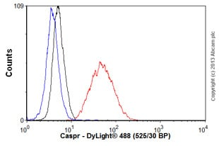 Flow Cytometry - Anti-Caspr antibody [S65-35] (ab105571)
