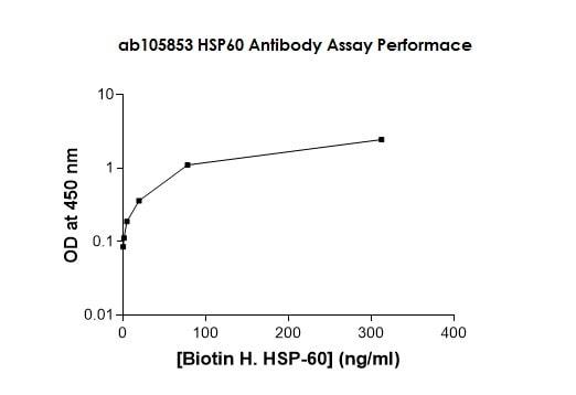 ELISA - Anti-Hsp60 antibody (Biotin) (ab105853)