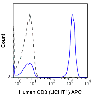 Flow Cytometry - Anti-CD3 antibody [UCHT1] (Allophycocyanin) (ab106224)