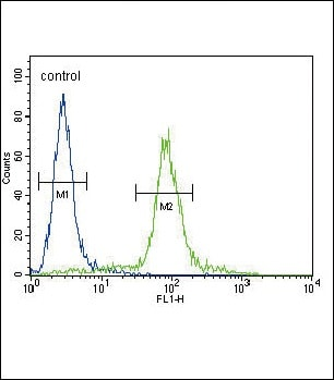 Flow Cytometry - Anti-ITGA11 antibody (ab107858)
