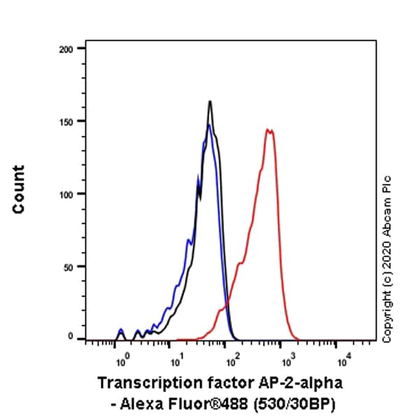 Flow Cytometry (Intracellular) - Anti-Transcription factor AP-2-alpha antibody [EPR2688(2)] (ab108311)