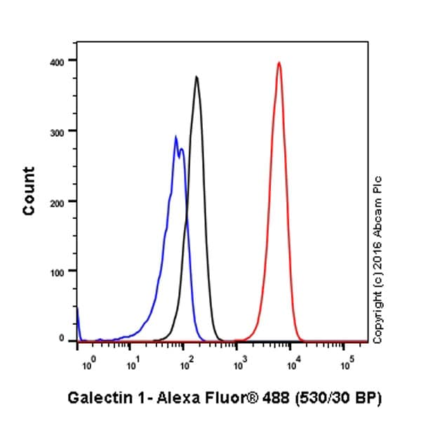 Flow Cytometry - Anti-Galectin 1 antibody [EPR3205] (ab108389)
