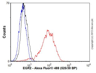 Flow Cytometry - Anti-EGR2 antibody [EPR4004] (ab108399)