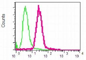 Flow Cytometry - Anti-Bcl10 antibody [EPR3174] (ab108412)