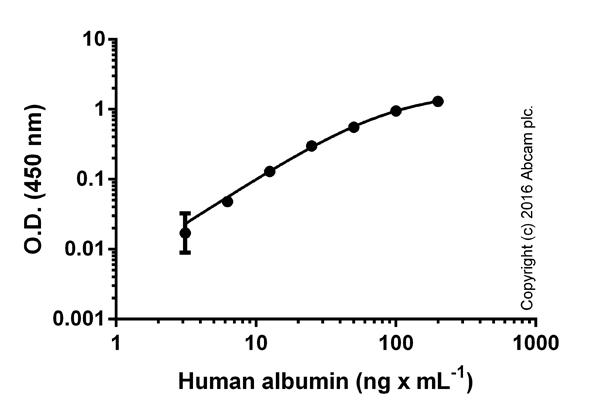 ab108788 Albumin Human ELISA kit