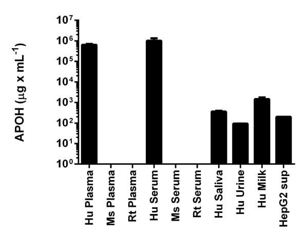 Sandwich ELISA - Apolipoprotein H (APOH) Human ELISA Kit (ab108814)