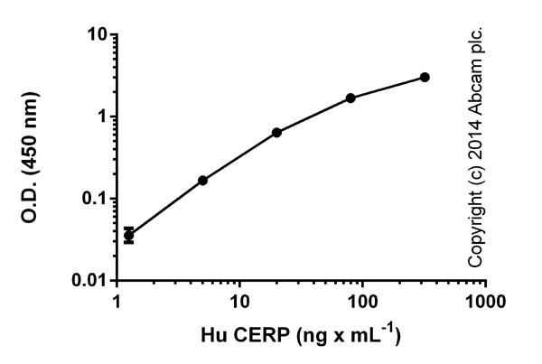 ELISA: Ceruloplasmin Human ELISA Kit (ab108818)