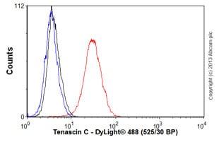 Flow Cytometry - Anti-Tenascin C antibody [EPR4219] (ab108930)