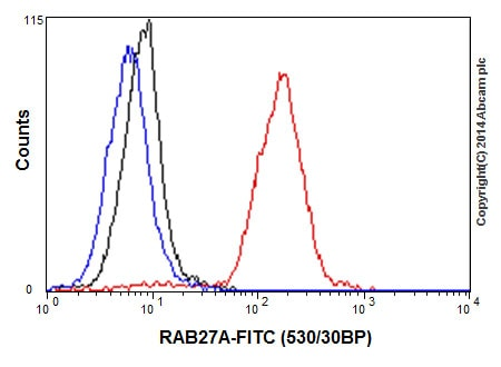 Flow Cytometry - Anti-RAB27A antibody [EPR3021] (ab108983)