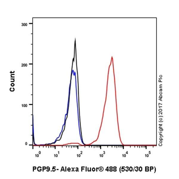 Flow Cytometry - Anti-PGP9.5 antibody [EPR4118] (ab108986)