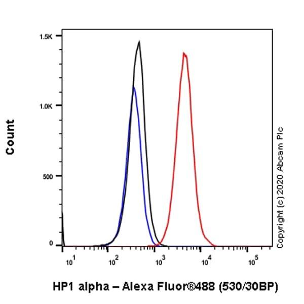Flow Cytometry - Anti-HP1 alpha antibody [EPR5777] - Heterochromatin marker (ab109028)