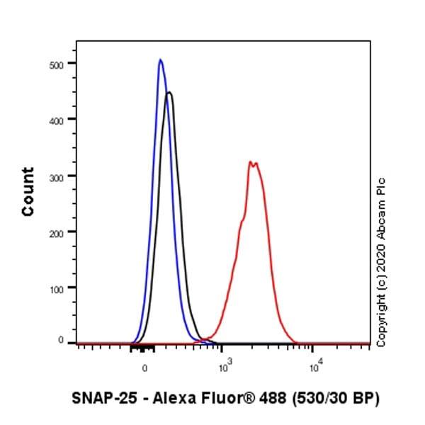 Flow Cytometry - Anti-SNAP25 antibody [EPR3275] (ab109105)