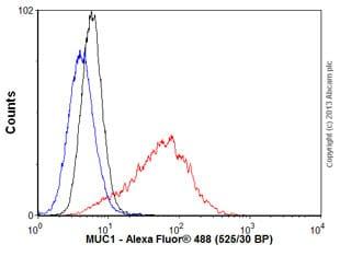 Flow Cytometry - Anti-MUC1 antibody [EPR1023] (ab109185)