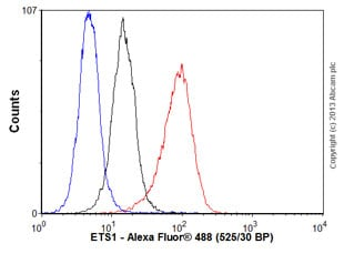 Flow Cytometry - Anti-ETS1 antibody [EPR546(2)] (ab109212)