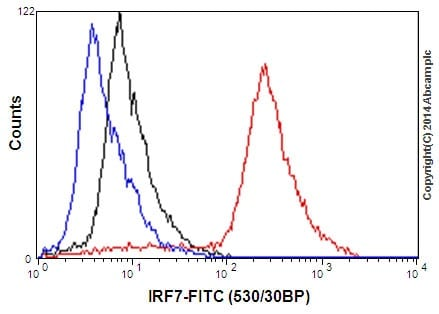 Flow Cytometry - Anti-IRF7 antibody [EPR4718] (ab109255)