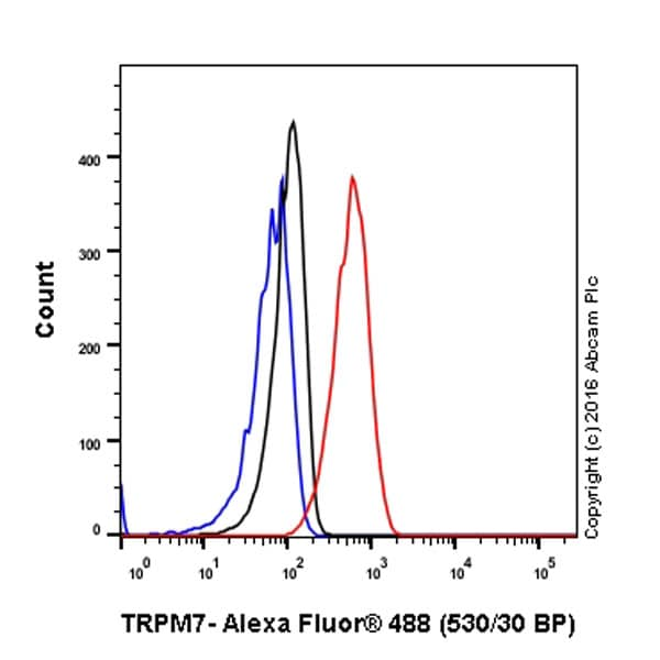 Flow Cytometry - Anti-TRPM7 antibody [EPR4582] (ab109438)