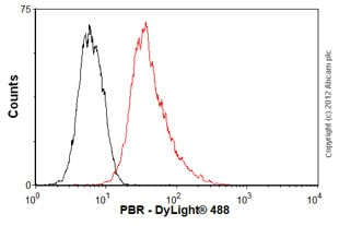 Flow Cytometry - Anti-PBR antibody [EPR5384] (ab109497)