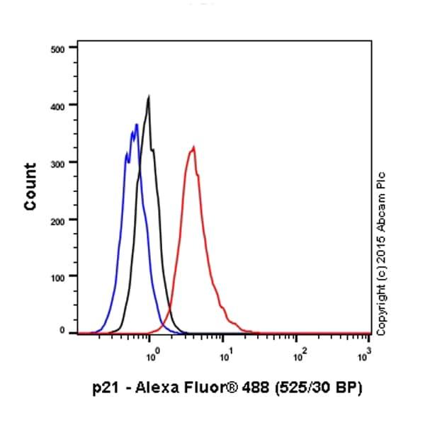 Flow Cytometry (Intracellular) - Anti-p21 antibody [EPR362] (ab109520)