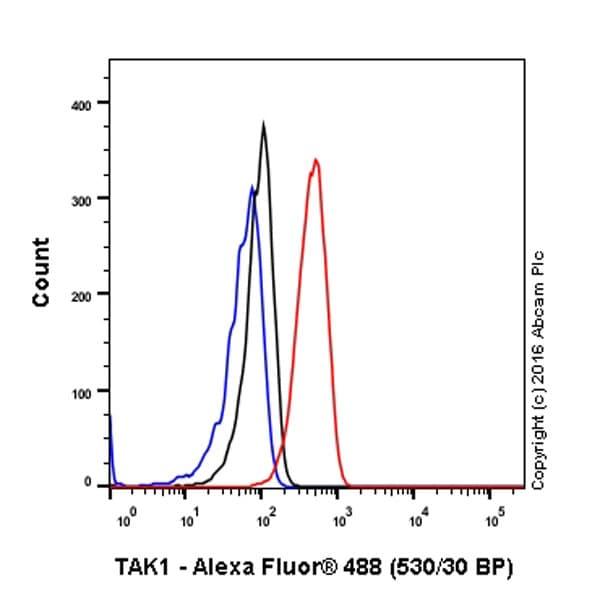 Flow Cytometry - Anti-TAK1 antibody [EPR5984] (ab109526)
