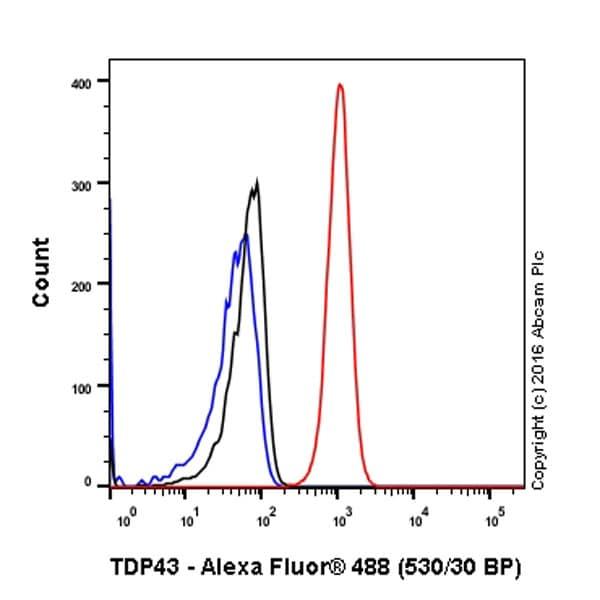 Flow Cytometry - Anti-TDP43 antibody [EPR5810] (ab109535)