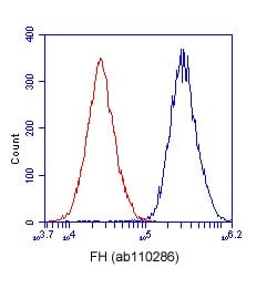 Flow Cytometry - Anti-FH antibody [8F12BB5] (ab110286)