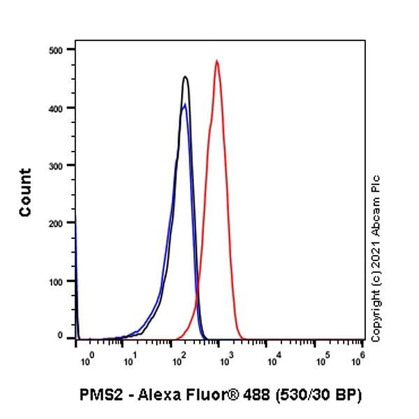 Flow Cytometry - Anti-PMS2 antibody [EPR3947] (ab110638)