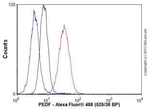 Flow Cytometry - Anti-PEDF antibody [1C4] (ab115489)