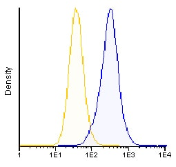 Flow Cytometry - Anti-Transferrin Receptor antibody [FG2/12] (CF405M) (ab115782)