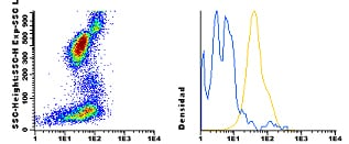 Flow Cytometry - Anti-Integrin alpha 4 antibody [ALC1/1] (CF405M) (ab115904)