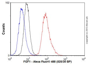 Flow Cytometry - Anti-FGF1 antibody [2E12] (ab117640)