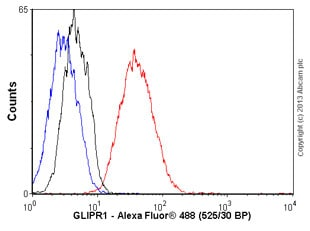 Flow Cytometry - Anti-GLIPR1 antibody (ab118382)