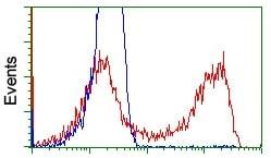 Flow Cytometry - Anti-FKBPL antibody [OTI4G1] (ab119083)