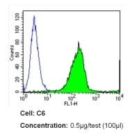 Flow Cytometry - Anti-Integrin alpha 4 [TA-2] antibody (ab119337)