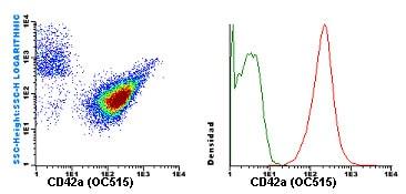 Flow Cytometry - Anti-CD42a antibody [GR-P] (OC515) (ab119492)