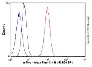Flow Cytometry - Anti-n-Myc antibody [6A4I] (ab119701)