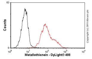 Flow Cytometry - Anti-Metallothionein antibody [UC1MT] (ab12228)