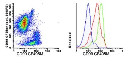 Flow Cytometry - Anti-CD99 antibody [HI156], prediluted (CF405M) (ab123617)